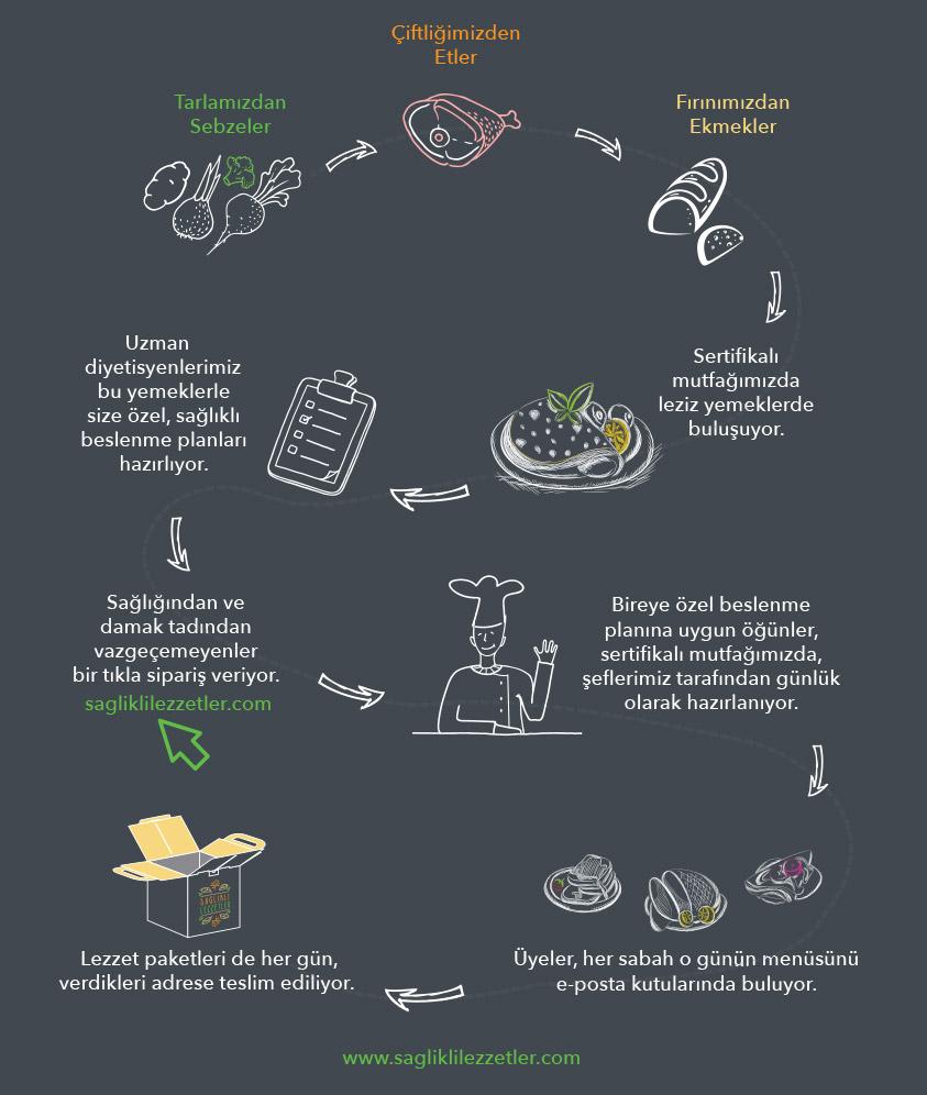 Sağlıklı Lezzetler Nasıl Çalışır